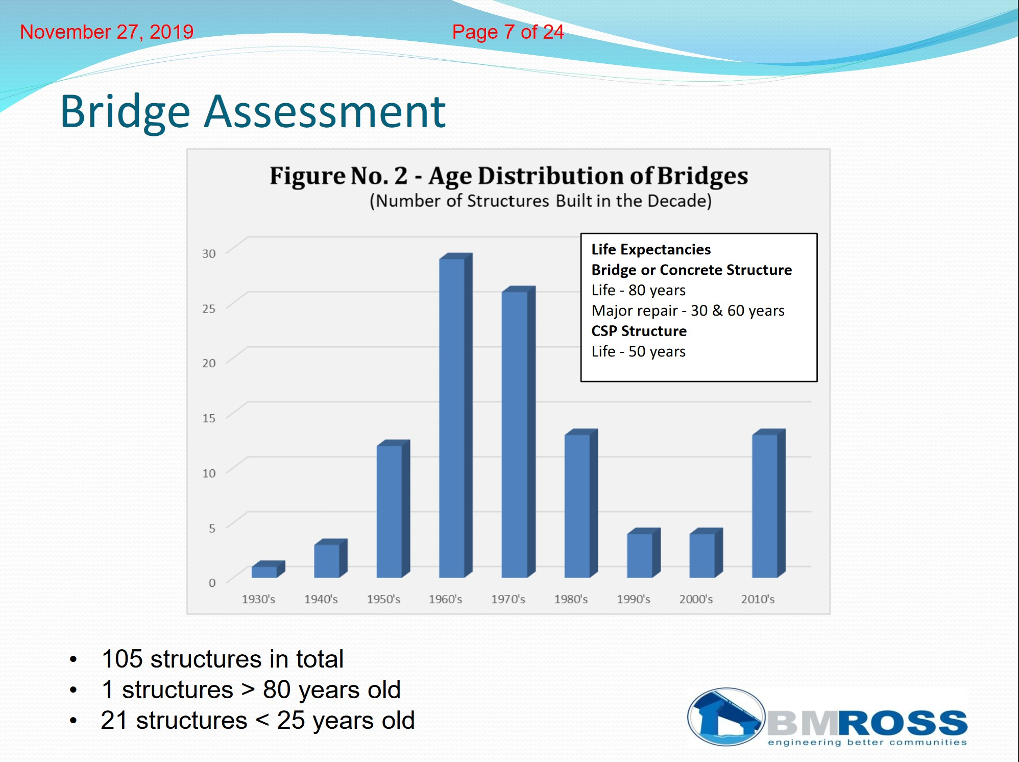 Graph illustrating Middlesex Centre's bridge health assessment in 2019